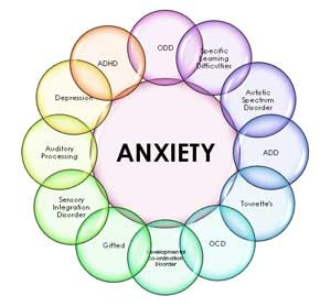 10 Items Anxiety Disorders Exam